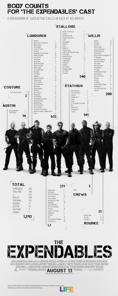 Expendables' Body Count Stats